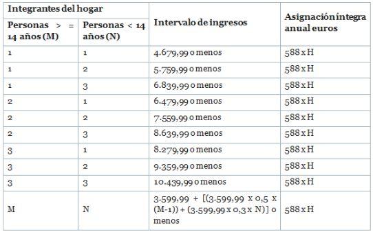escala-ingresos